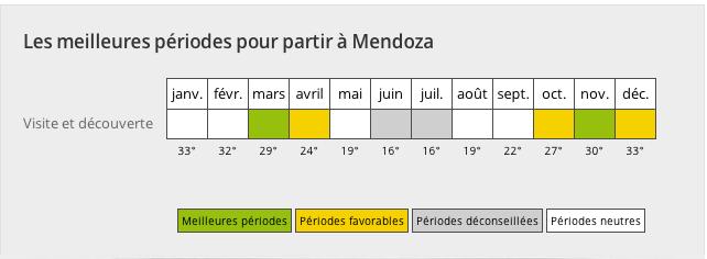 Temperature annuelle Mendoza argentine